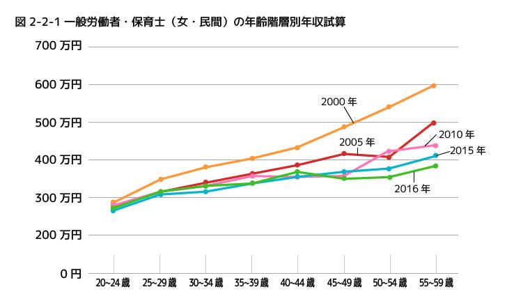 一般労働者と保育士賃金の年齢別年収の比較