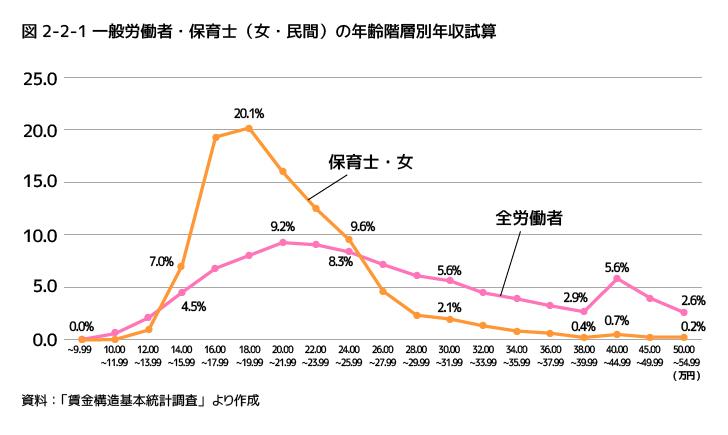 女性の一般労働者と保育士の収入の差