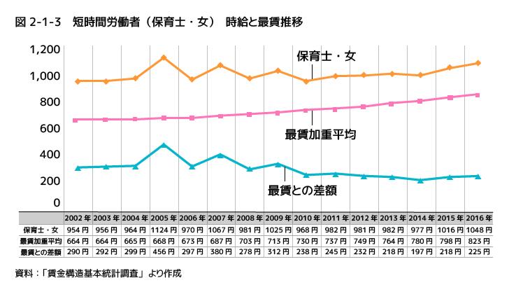都道府県の時給と保育士時給の増加の差